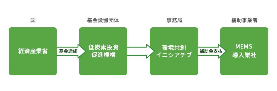 スマートマンション導入加速促進事業 スキーム