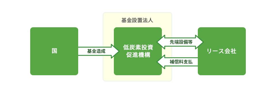 リース手法を活用した先端設備等導入促進補償制度推進事業 スキーム