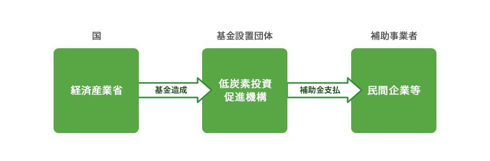 円高・エネルギー制約対策のための先端設備等投資促進事業 スキーム