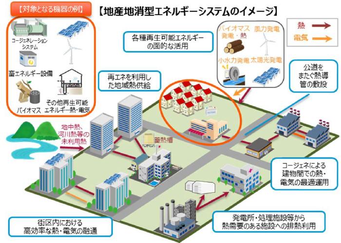 地産地消型エネルギーシステムのイメージ
